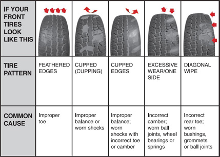 What To Look For In The Wear And Tear Of Your Tires Road